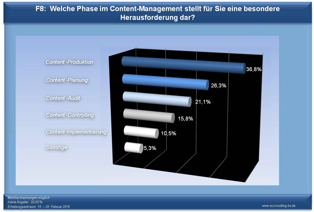 Content-Marketing-Umfrage