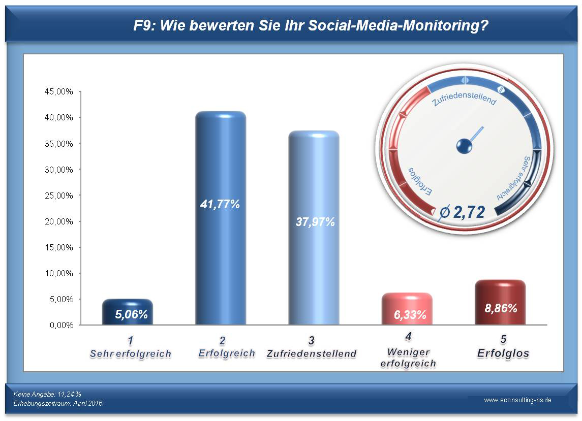 Social-Media-Monitoring - Frage 9: Wie bewerten Sie Ihr Social-Media-Monitoring?