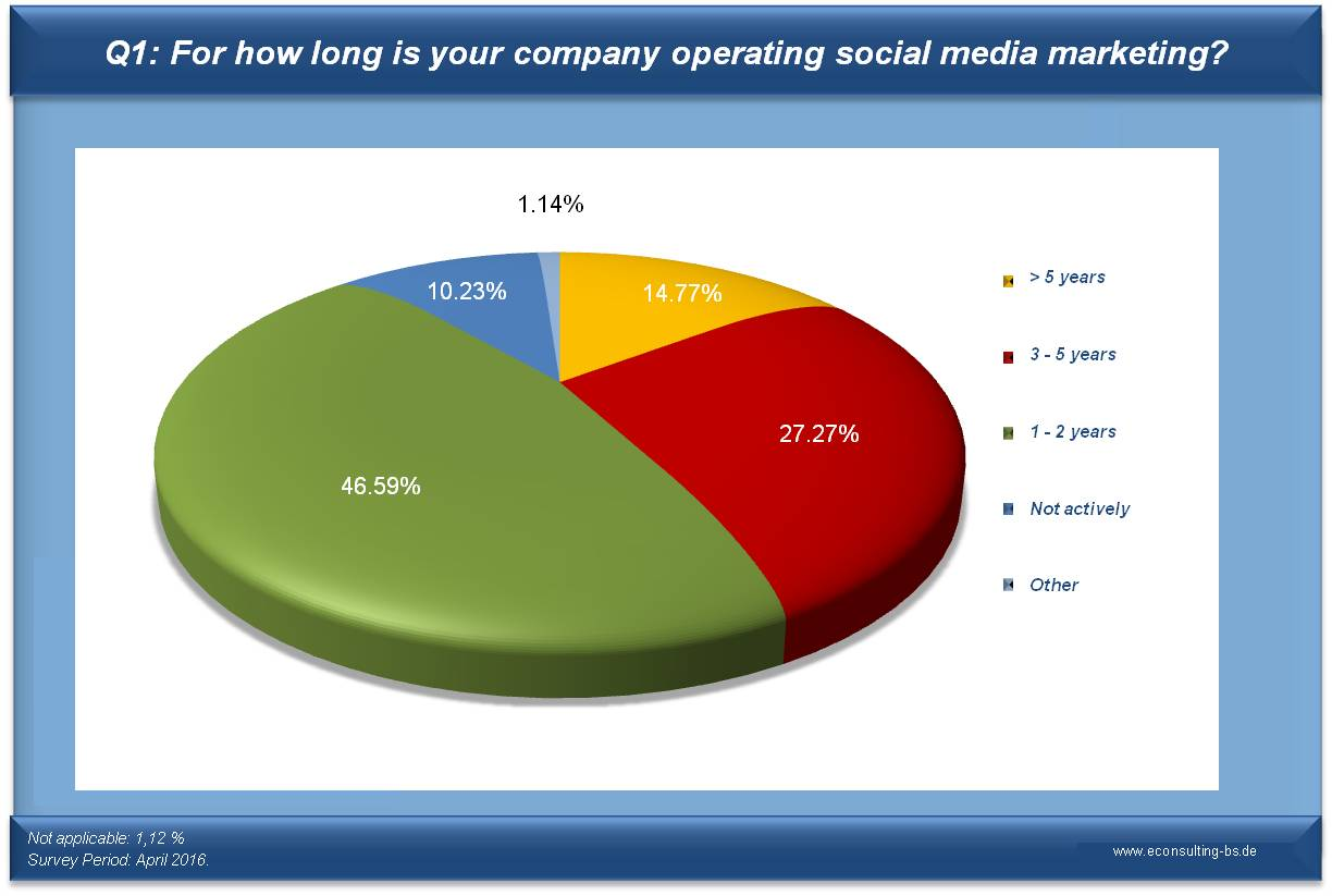 Social Media Monitoring Survey Q1: For how long is your company operating social media marketing?