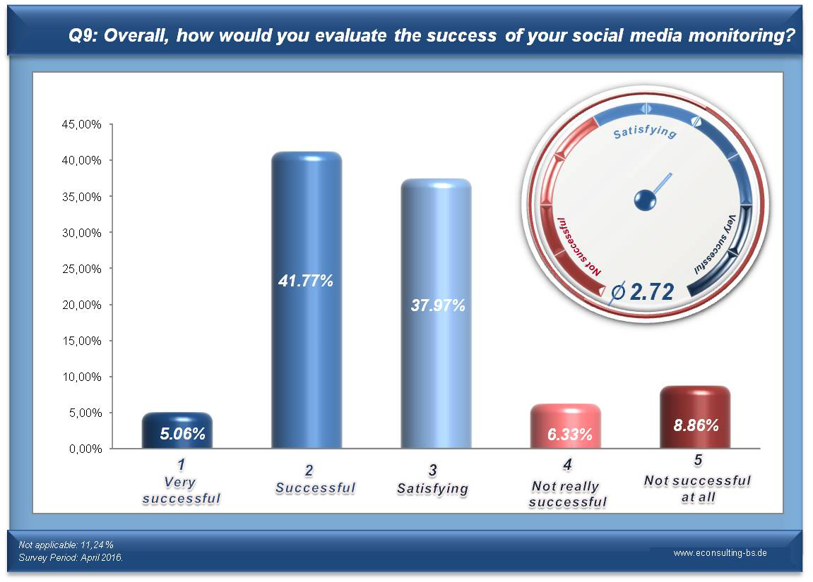 social media monitoring survey econsulting bs social media monitoring survey q9 overall how would you evaluate the success of your