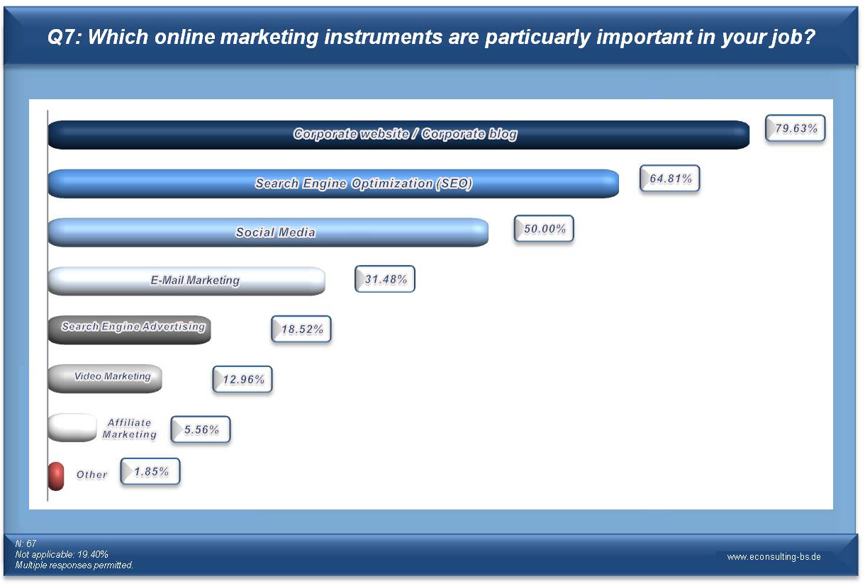 Online Marketing Manager Survey Q7: Which online marketing instruments are particuarly important in your job?