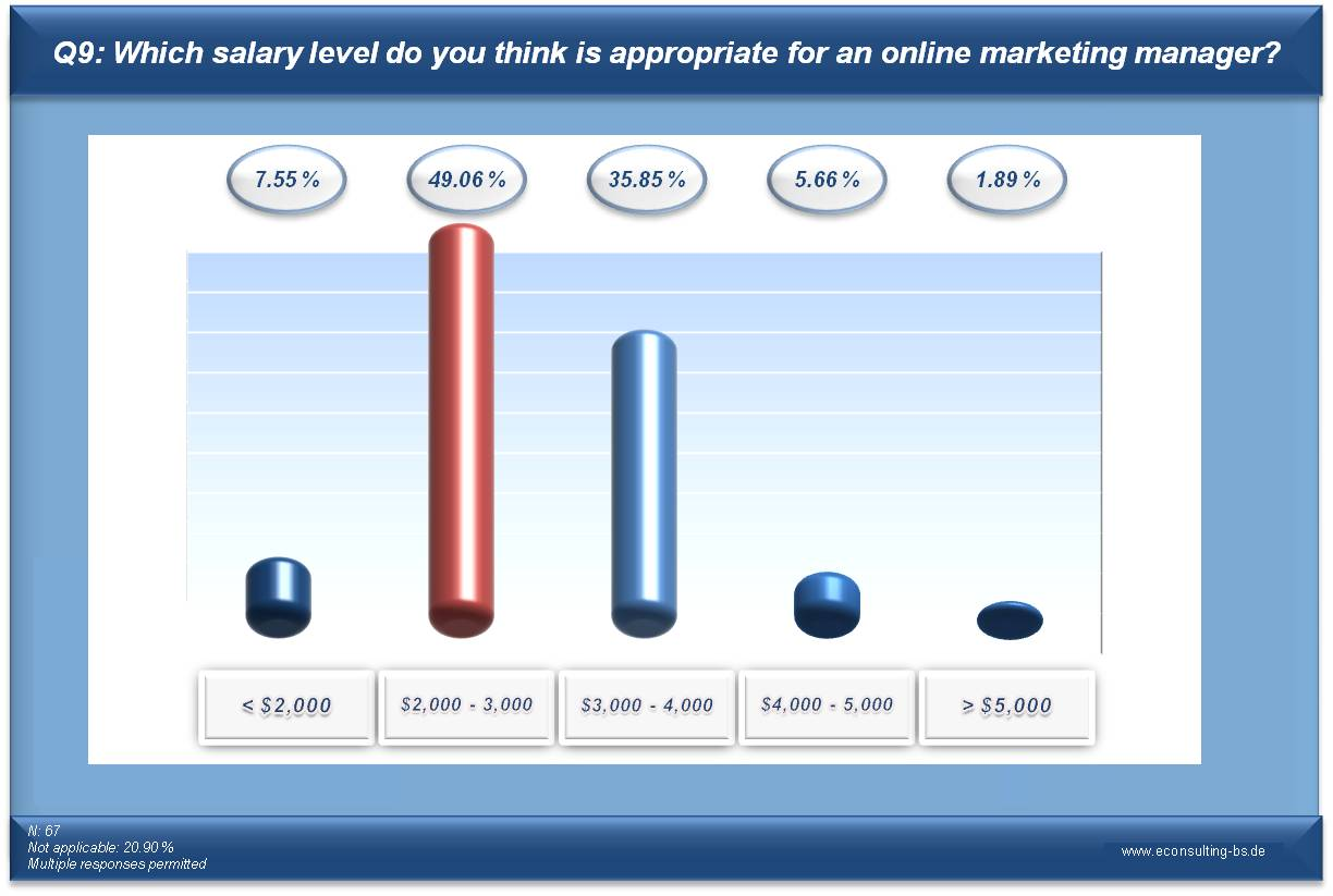 Online Marketing Manager Survey Q9: Which salary level do you think is appropriate for an online marketing manager?